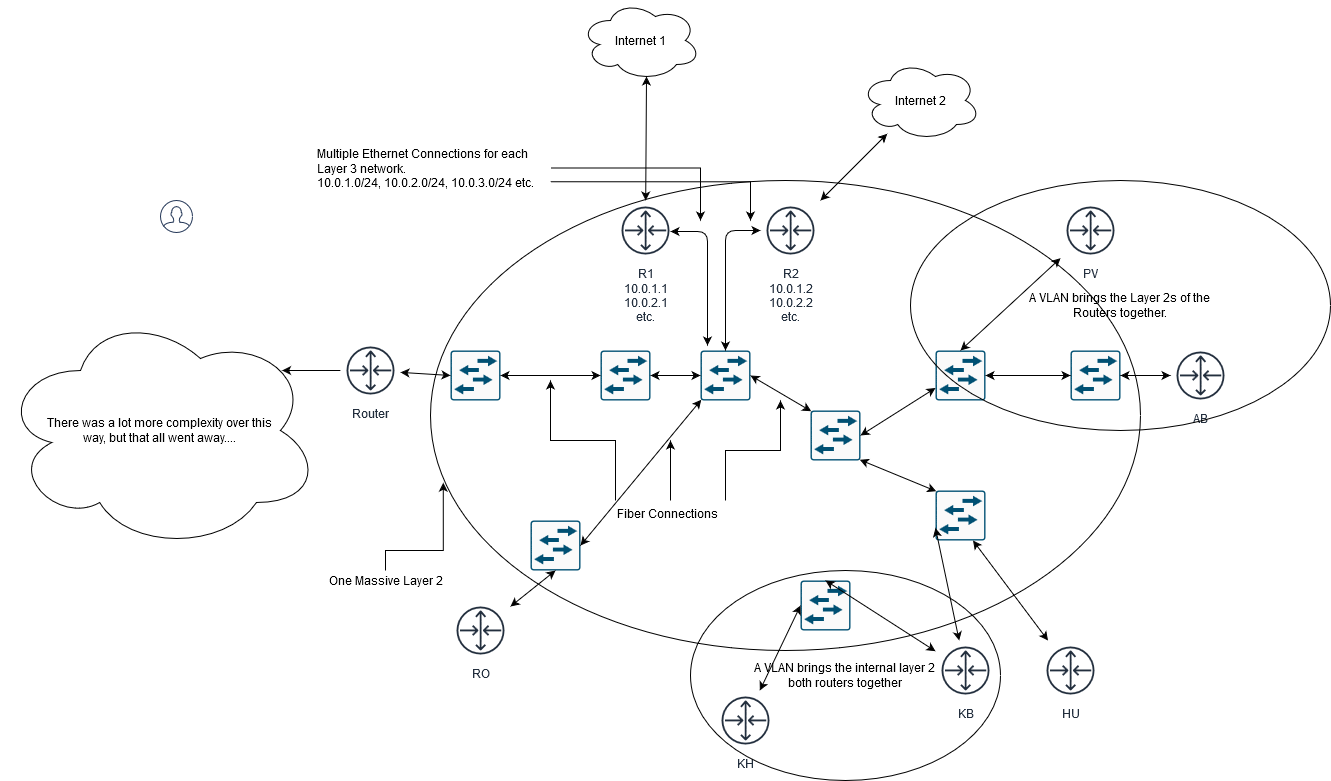A VERY simplified look a the network I was working with